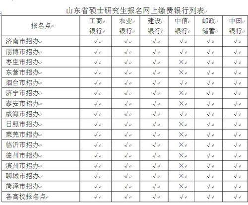 山东省硕士研究生报名网上缴费银行列表